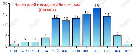 Погода Тайланда: количество дней с осадками более 1 мм (по данным сервиса Яндекс.Погода)