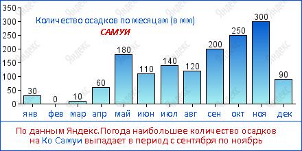 По данным Яндекс.Погода наибольшее количество осадков на Ко Самуи выпадает в период с сентября по ноябрь