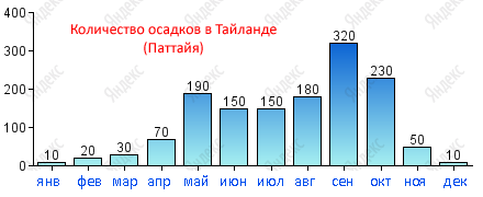 Погода Тайланда: количество осадков в мм (по данным сервиса Яндекс.Погода)