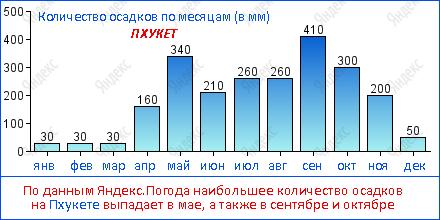 По данным Яндекс.Погода наибольшее количество осадков на Пхукете выпадает в мае, а также в сентябре и октябре