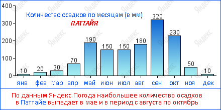 По данным Яндекс.Погода наибольшее количество осадков в Паттайе выпадает в мае и в период с августа по октябрь