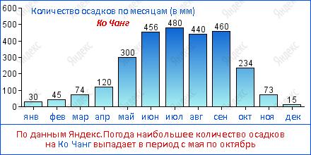 По данным Яндекс.Погода наибольшее количество осадков на Ко Чанг выпадает в период с мая по октябрь